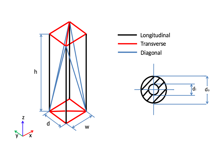 A schematic of a truss tower.