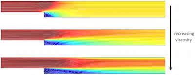 Velocity plot of turbulent backstep results featured