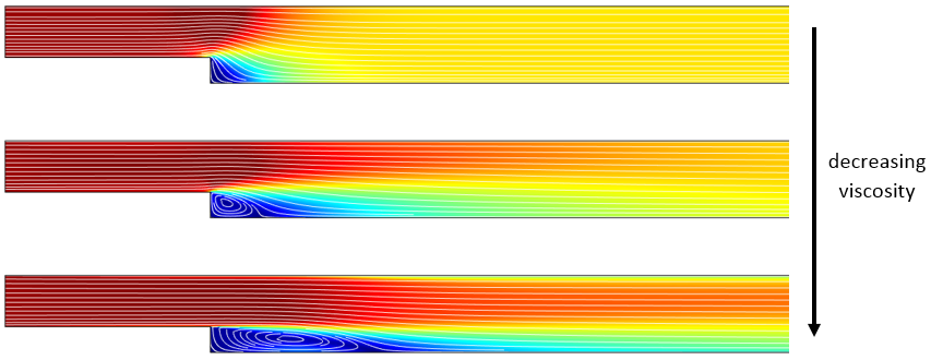 A plot of the velocity of a turbulent backstep for different viscosities.