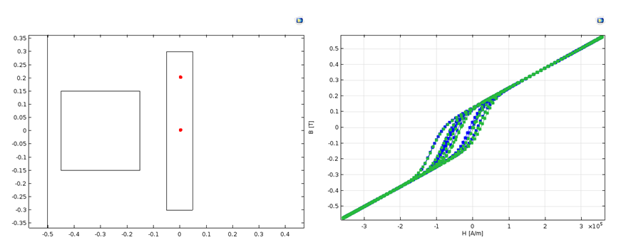 Side-by-side images showing the position of two representative points and a plot of the hysteretic B-H curves.