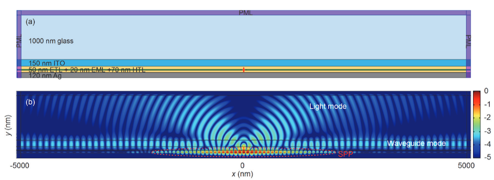 An image of a 2D simulation of a multilayer OLED device in COMSOL Multiphysics.