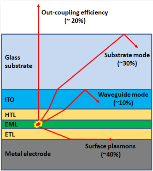 A schematic of an OLED device.