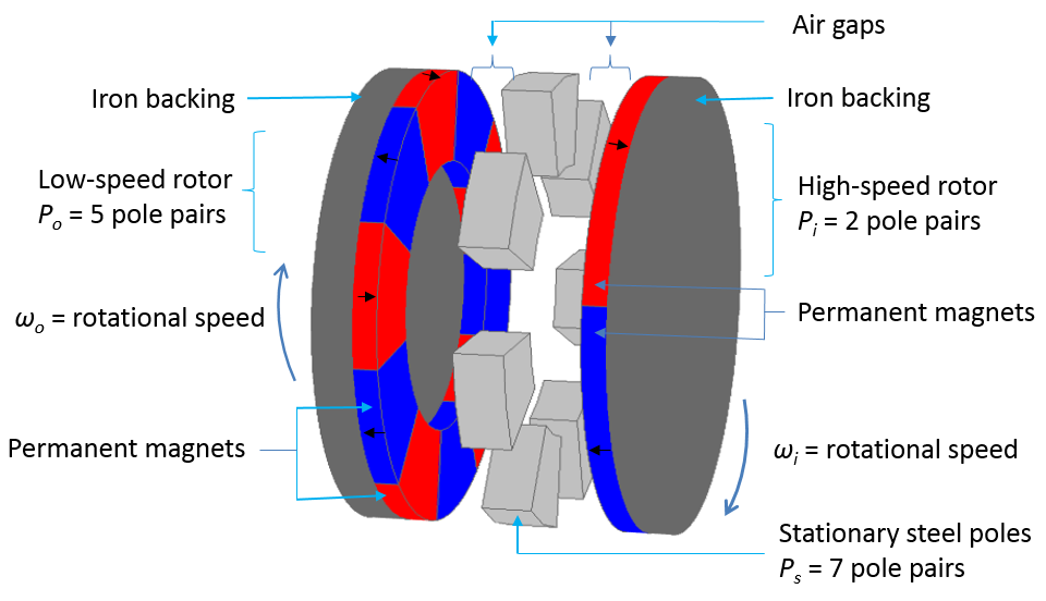 Construction of an axial magnetic gear.