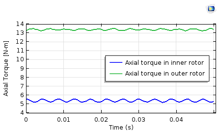 A plot showing the axial torque profile on the inner and outer rotors of a coaxial magnetic gear.