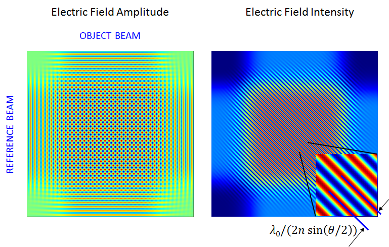Graphics comparing the computed electric field and intensity for the one-bit data recording.