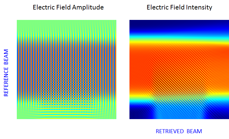 Side-by-side plots of the computed electric field and intensity for the retrieval of the object beam carrying one-bit data.