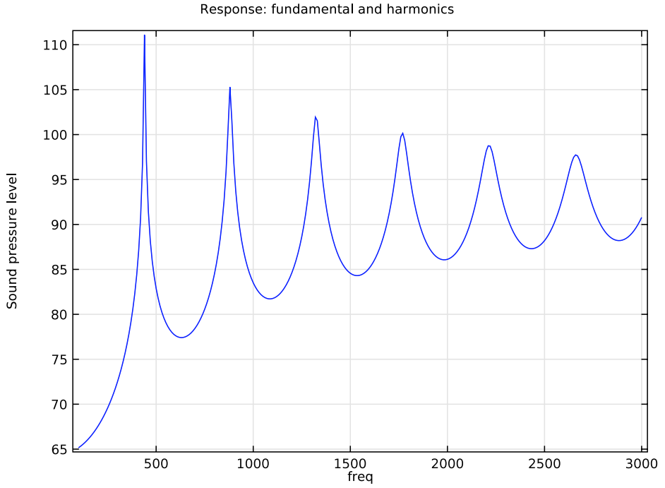 Fundamental frequency and harmonics plot.