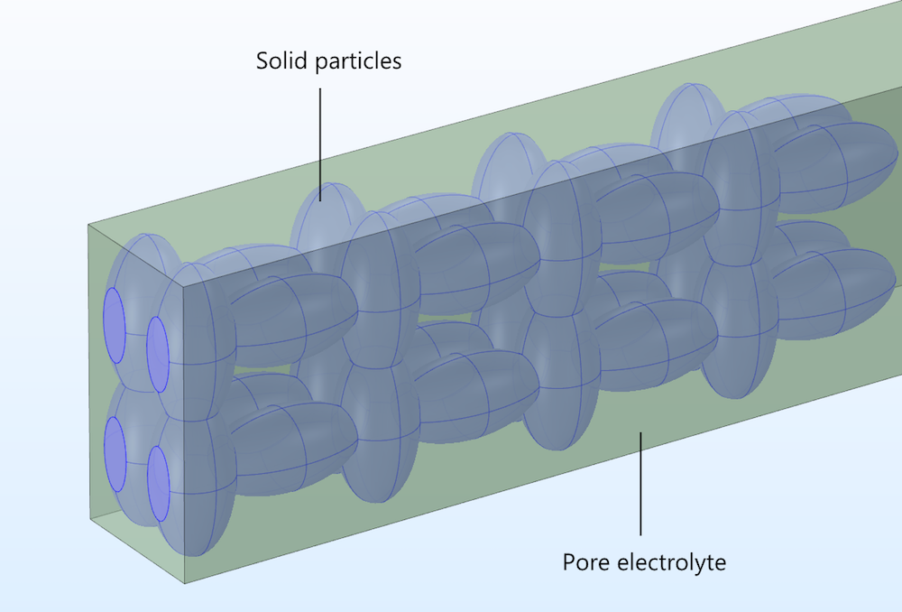 The pore electrolyte and particle domains for a heterogeneous model.