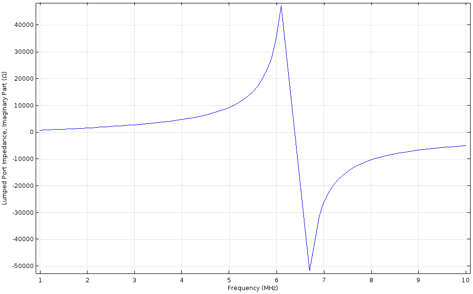 A plot of the imaginary impedance of the inductor design.