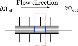 Figure showing the inlet and outlet boundaries of an element of periodicity.
