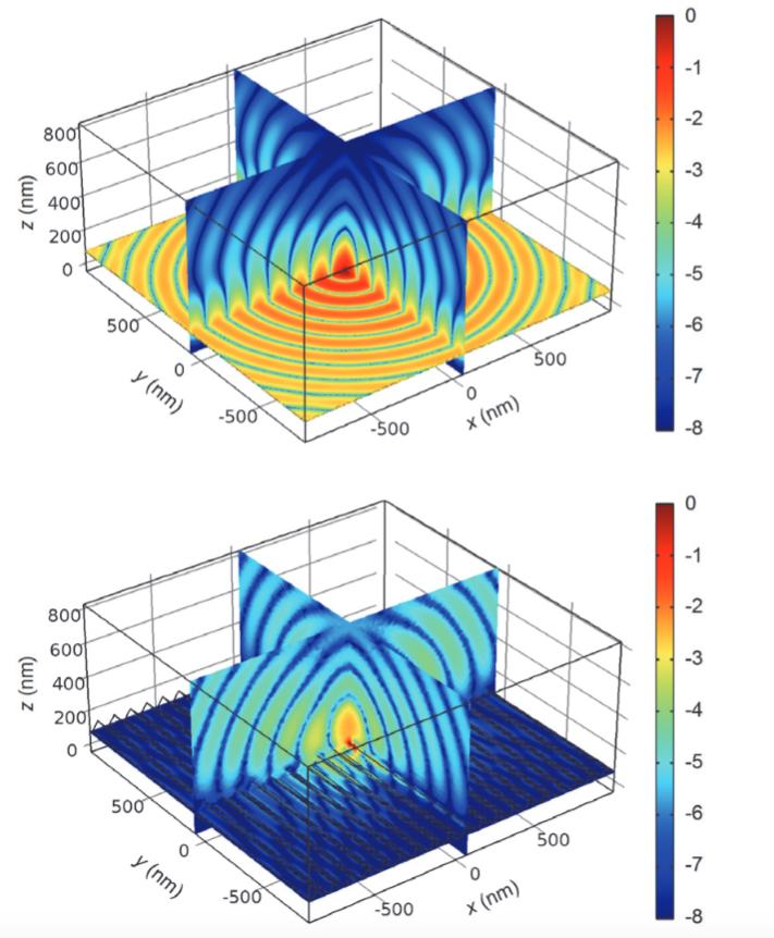 График, показывающий моделирование 3D-распределения поля OLED-устройства.