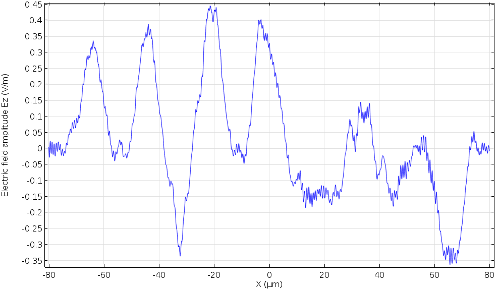 A plot of the electric field amplitude during page data retrieval.