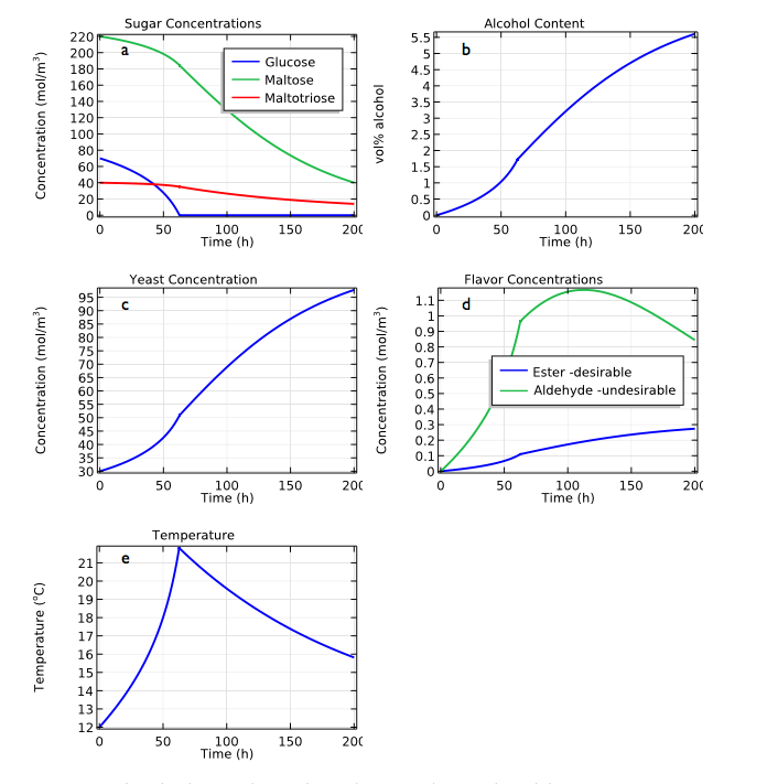 Five plots showing the simulation results for the perfectly mixed model.