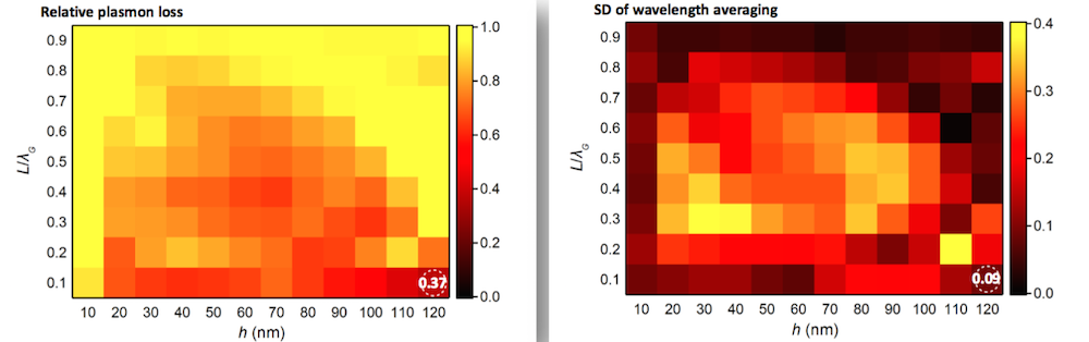 Side-by-side images plotting the relative plasmon loss and standard deviation of wavelength averaging for an OLED device.