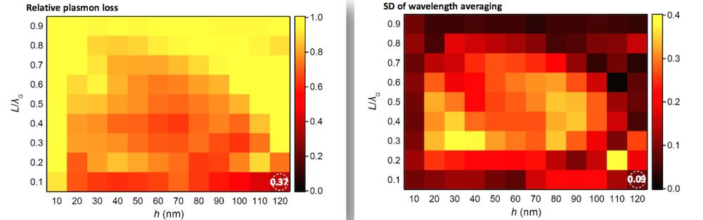 Расположенные рядом изображения, показывающие плазмонные потери и стандартное отклонение длины волны усреднения для OLED-устройства.