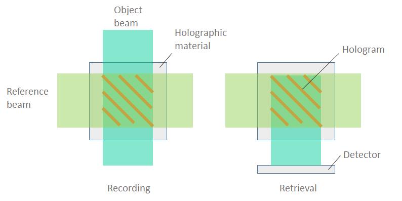 A schematic of bit-by-bit holographic data storage.