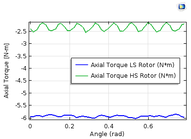 A stationary study for the axial torque profile on the inner and outer rotors.