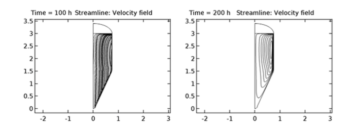 A plot of the velocity streamlines in the tank.