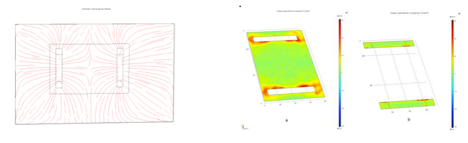 Side-by-side plots showing the flux energy and interface charge distributions in COMSOL Multiphysics.