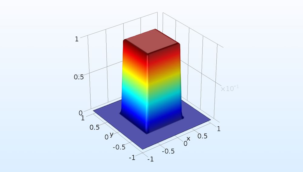 A 2D plot of the 2D rectangular function.