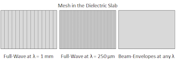 Dielectric slab_featured