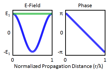 The electric field and phase of a plane wave.