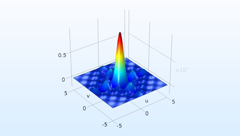 A plot of the Fourier transformation of a 2D rectangular function in COMSOL Multiphysics.
