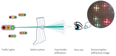 Fraunhofer diffraction pattern featured