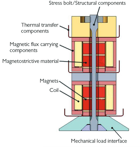 A schematic of a magnetostrictive transducer.