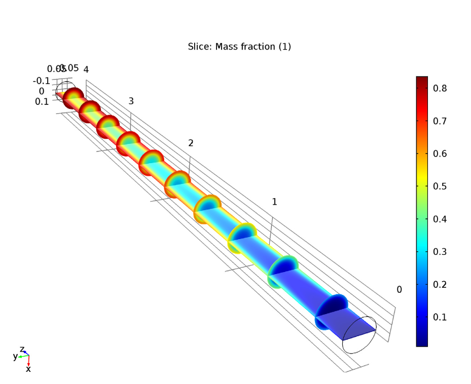 Simulation results indicating the mass fraction of species B for the isothermal analysis.