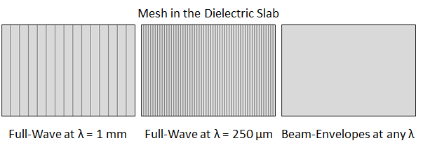 Mesh in the dielectric slab.