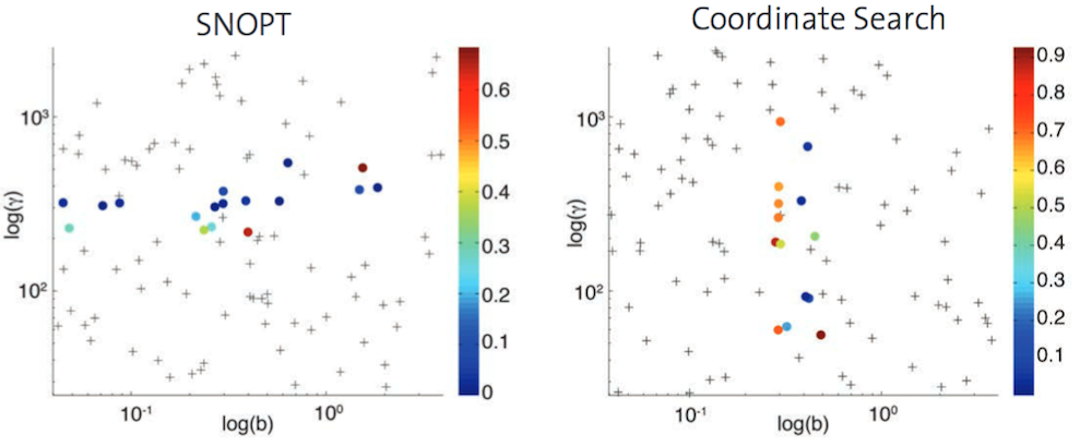 Convergence plots for the two optimization solvers: SNOPT and Coordinate Search.