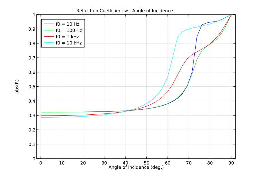 A plot comparing the reflection coefficient vs. the angle of incidence.