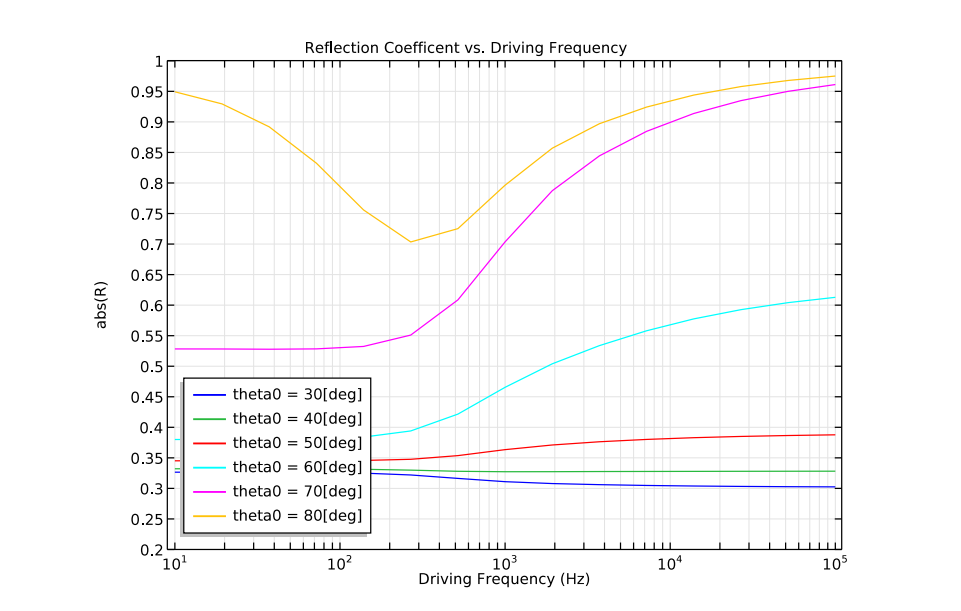 A plot comparing the reflection coefficient vs. the driving frequency in COMSOL Multiphysics.