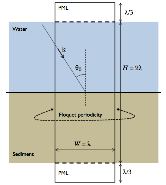 A schematic of a water-sediment system.