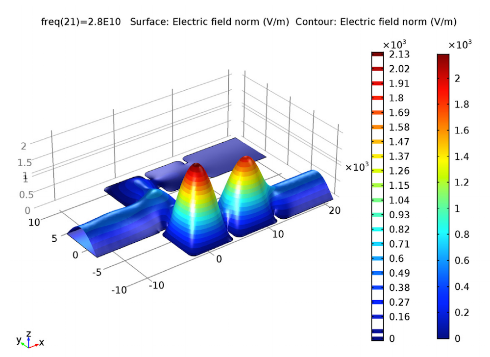 A simulation plot of a waveguide diplexer set to 28 GHz.
