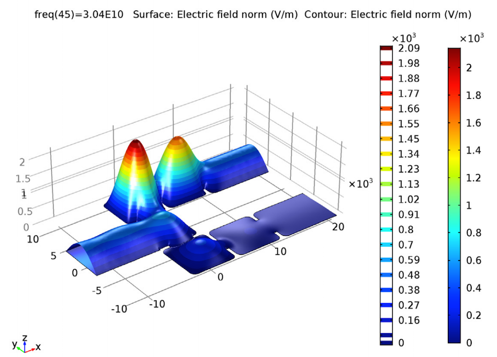 A plot showing simulation results for a 30.4 GHz waveguide diplexer.