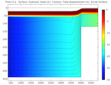 A plot in COMSOL Multiphysics showing deformation in a basin after 5 years.