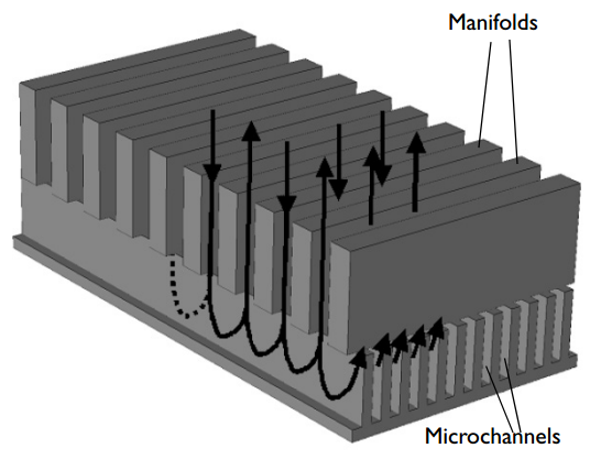 Schematic of a manifold microchannel heat sink.
