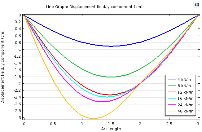 A graph plotting beam displacement for support point stops at 2 cm.