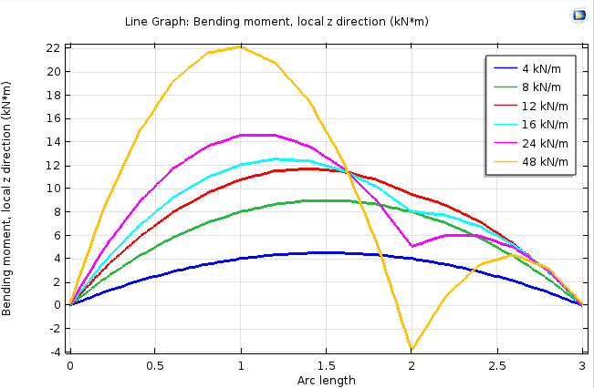 A plot of the bending moments for a beam at various loads.