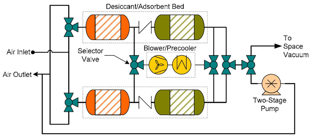 An image of a carbon dioxide removal assembly 4-bed molecular sieve (CDRA 4BMS).