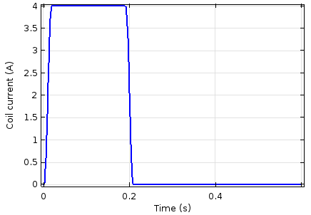 Plot comparing the electromagnetic plunger's coil current and time.
