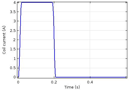 绘图显示了通过线圈的电流与时间的关系。