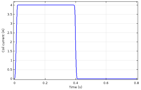 Plot comparing coil current and time.