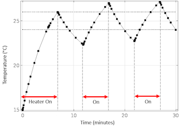 Plot of thermostat delay behavior_featured