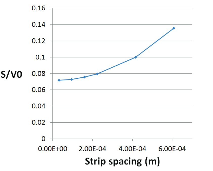 Plot depicting the impact that strip spacing has on bolometer sensitivity.