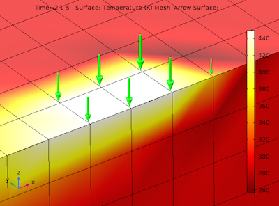 Temperature distribution and heat flux around semicircular temperature featured