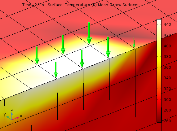 A plot of the temperature distribution and heat flux around a semicircular prescribed temperature.