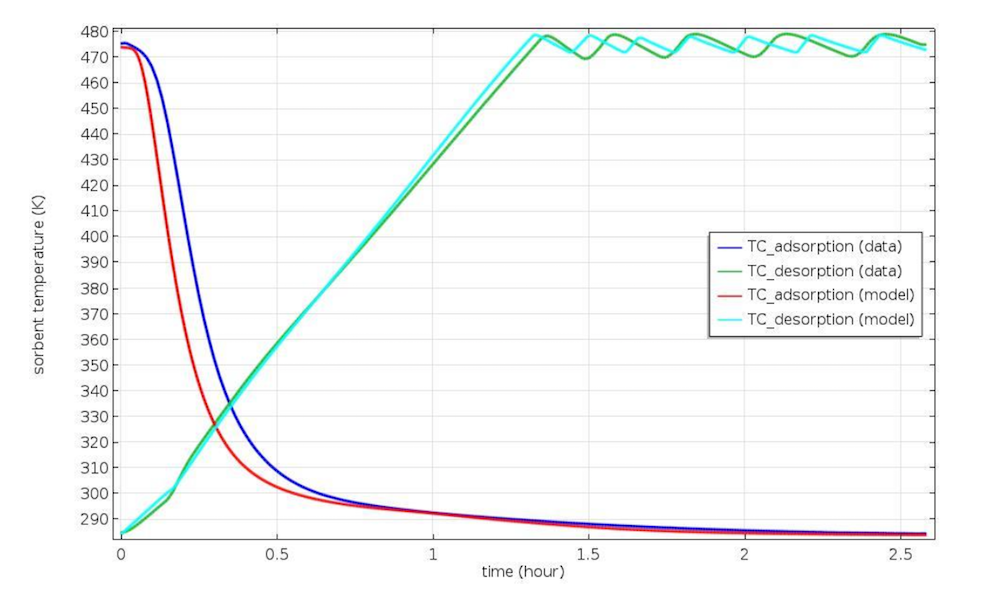 Plot comparing time and sorbent temperature in a 4BMS.